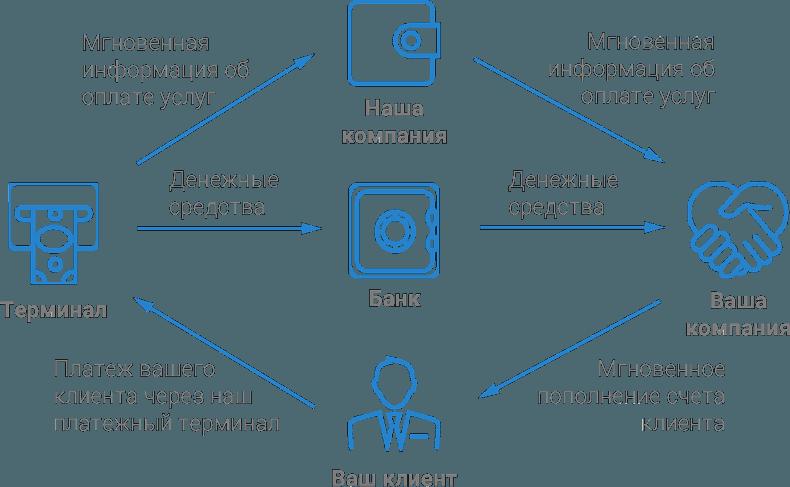 схема при оплате услуг через платежный терминал